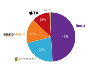 Roku-Leads-OTT-Streaming-Devices-in-Household-Market-Share_reference_1